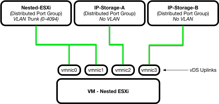 How to Auto Deploy stateless nested ESXi hosts with NICs on